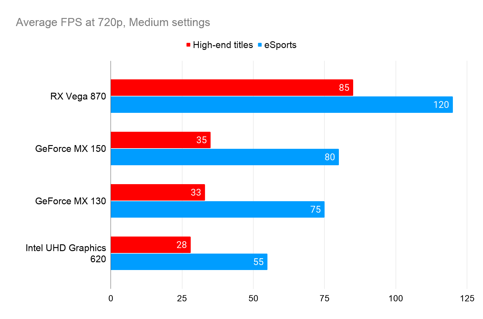 graph showing the different framerates to expect when playing eSports and high end games with these 2 in 1 gaming laptops