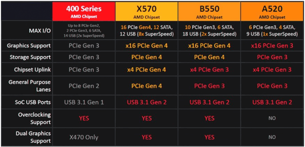 Features of AMD chipsets of motherboards